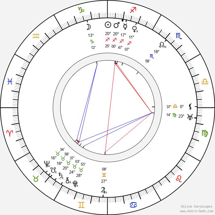 Edmund Breon - Birth horoscope chart