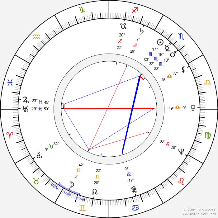 Edmund Fetting - Birth horoscope chart
