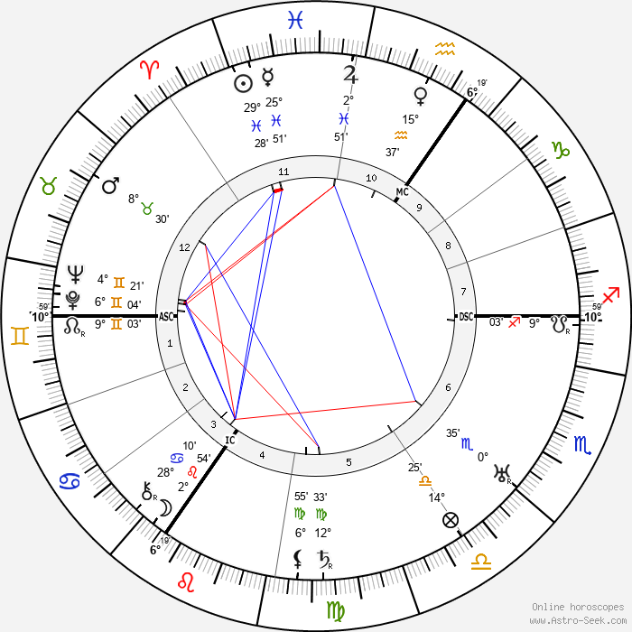 Edmund Goulding - Birth horoscope chart