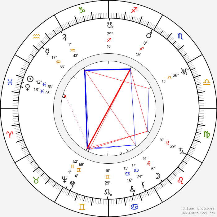 Edmund Lowe - Birth horoscope chart