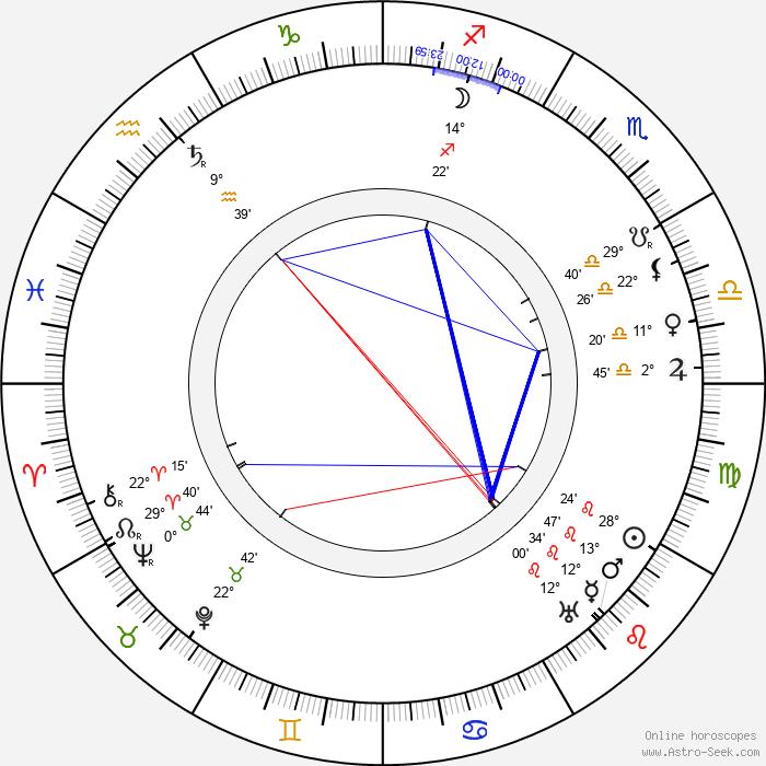 Edmund Mortimer - Birth horoscope chart