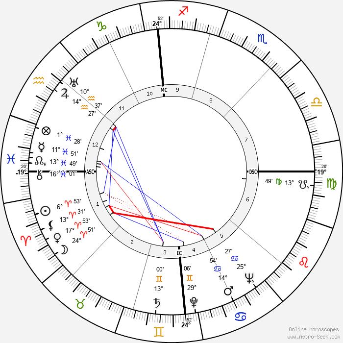 Edmund Muskie - Birth horoscope chart