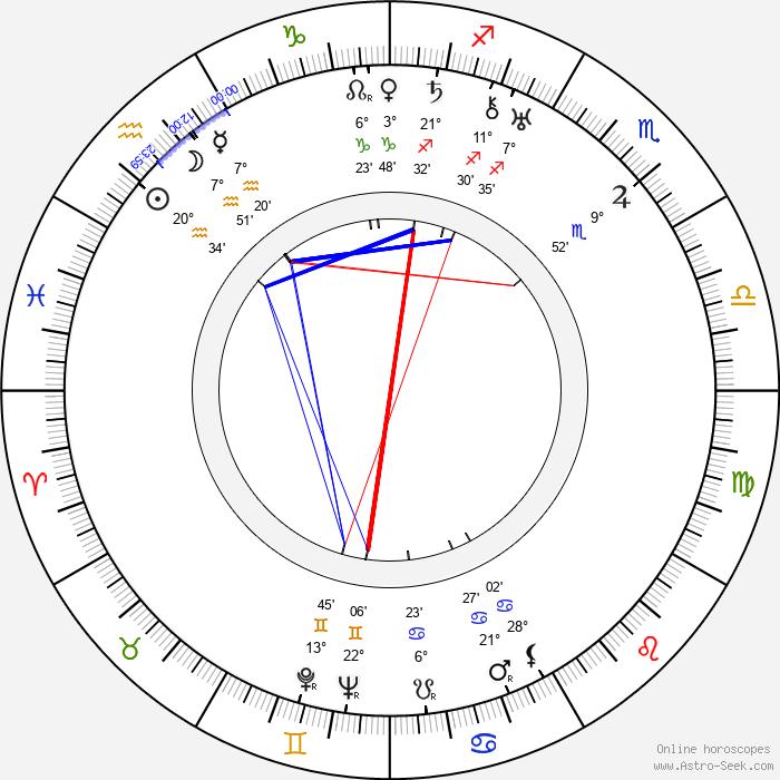 Edmund Wierciński - Birth horoscope chart
