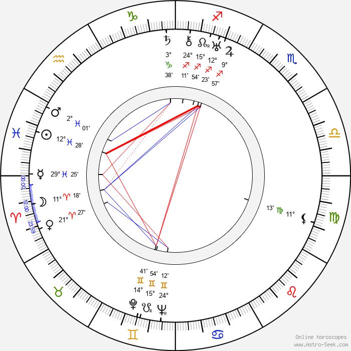 Edna Best - Birth horoscope chart
