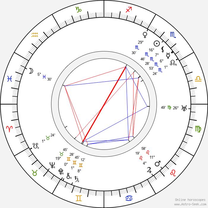 Edna May Oliver - Birth horoscope chart