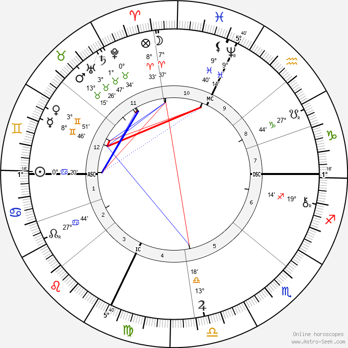 Edna Wheeler Wildox - Birth horoscope chart