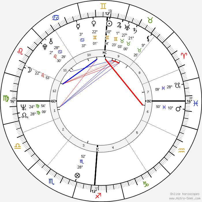 Edo De Waart - Birth horoscope chart