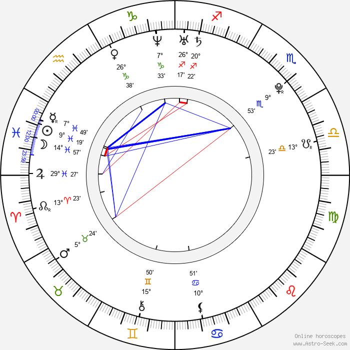 Edouard Collin - Birth horoscope chart