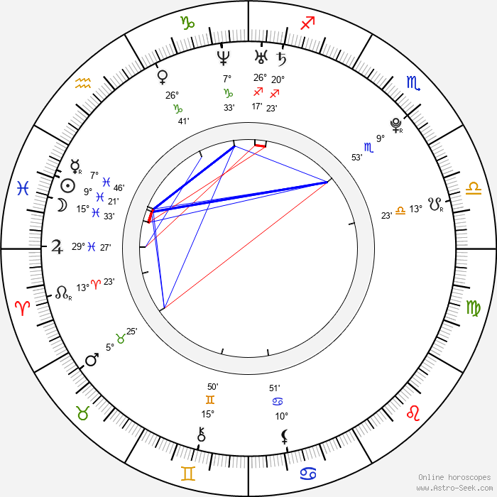 Edouard Collin - Birth horoscope chart