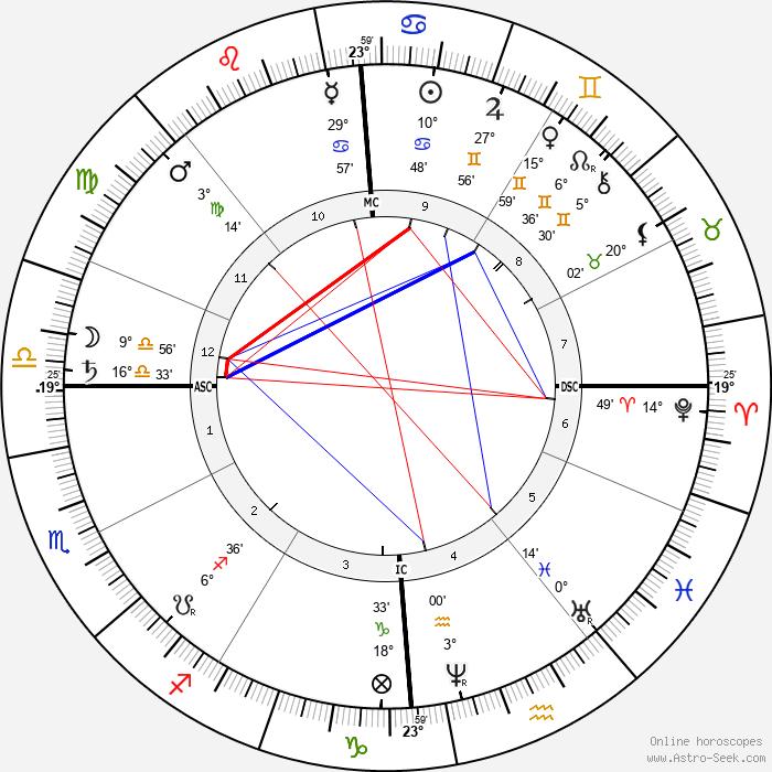 Edouard Grimaux - Birth horoscope chart