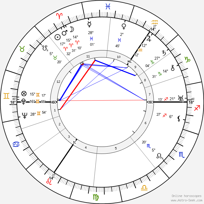 Edouard Mascart - Birth horoscope chart