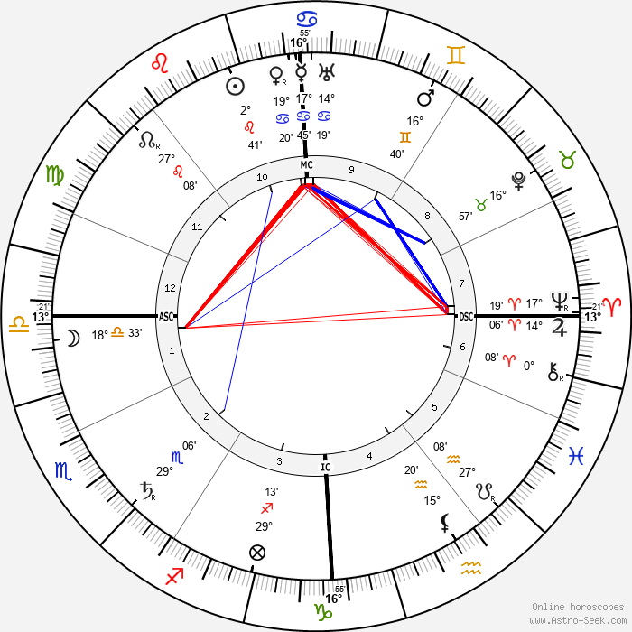 Edouard Victor Adam Jr - Birth horoscope chart