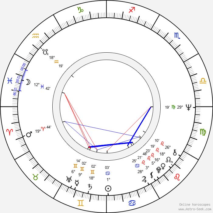 Eduard Ambros - Birth horoscope chart