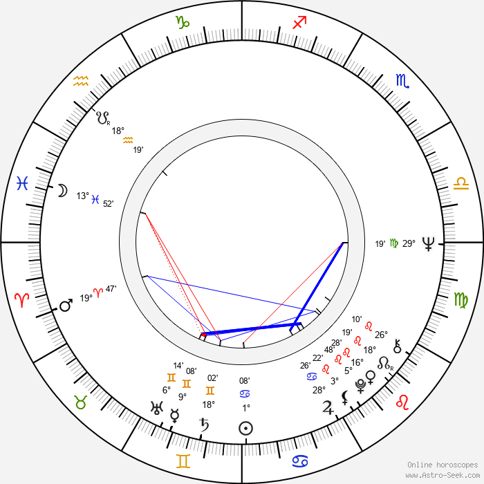 Eduard Ambros - Birth horoscope chart