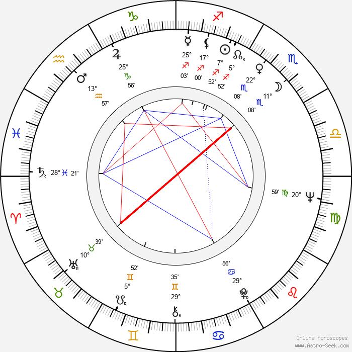 Eduard Artemev - Birth horoscope chart
