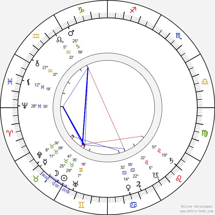Eduard Buchner - Birth horoscope chart