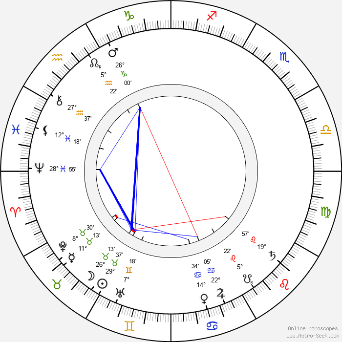 Eduard Buchner - Birth horoscope chart