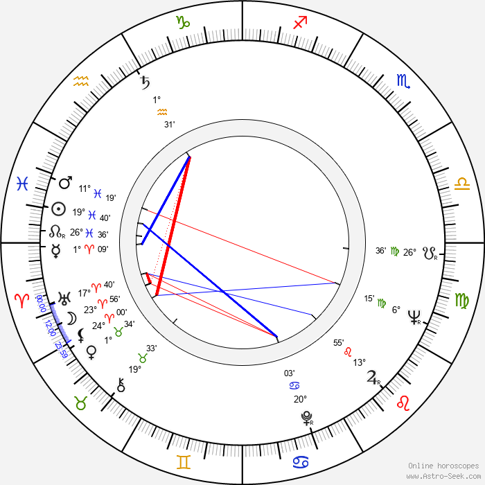 Eduard Cupák - Birth horoscope chart