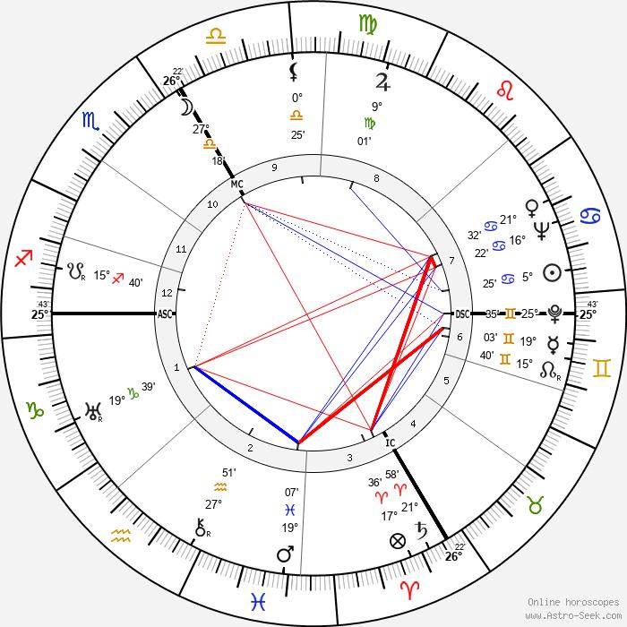 Eduard Deisenhofer - Birth horoscope chart
