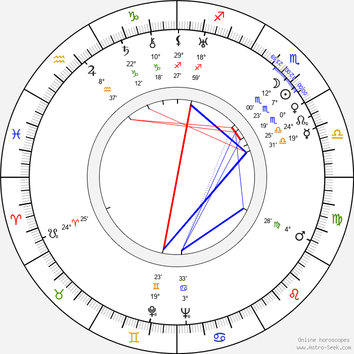 Eduard Franz - Birth horoscope chart