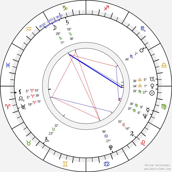 Eduard Grečner - Birth horoscope chart