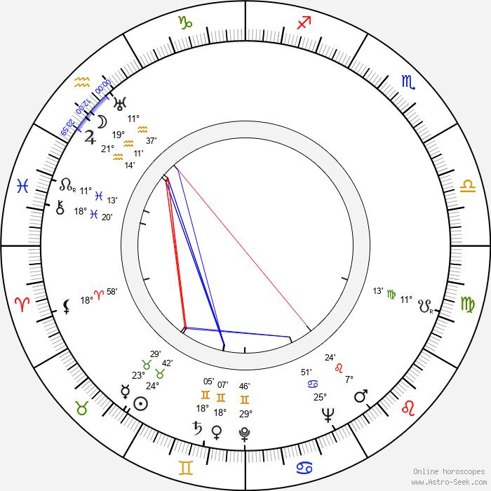 Eduard Hofman - Birth horoscope chart