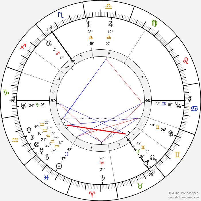 Eduard Hoornik - Birth horoscope chart