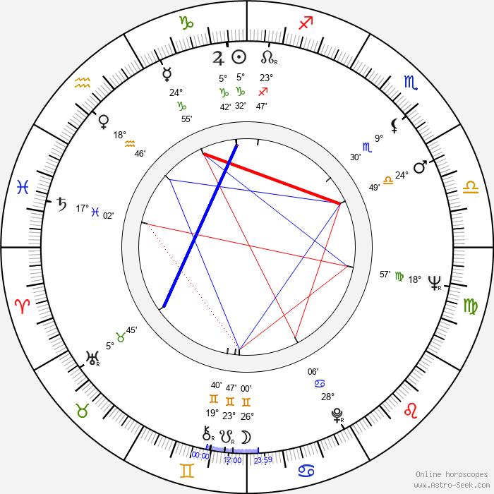 Eduard Hrubeš - Birth horoscope chart