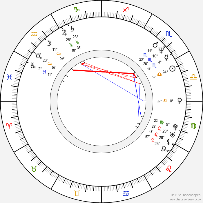 Eduard Klezla - Birth horoscope chart
