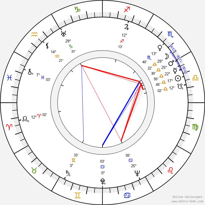 Eduard Linkers - Birth horoscope chart