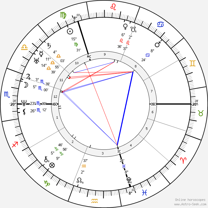 Eduard Mörike - Birth horoscope chart