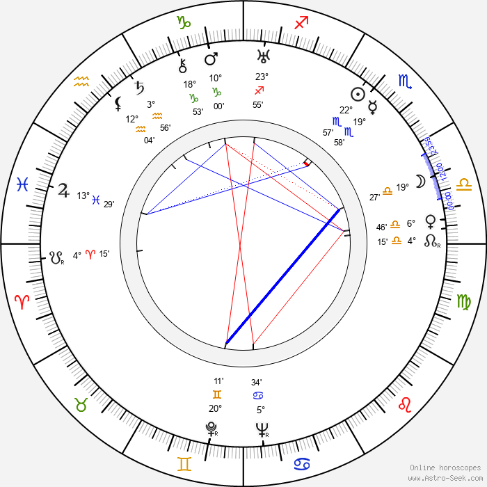 Eduard Pentslin - Birth horoscope chart