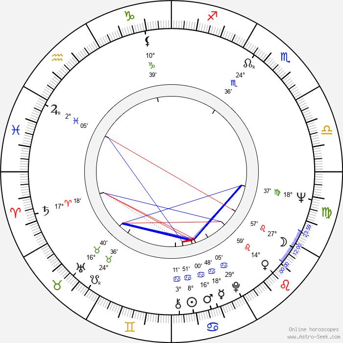 Eduard Sachariev - Birth horoscope chart