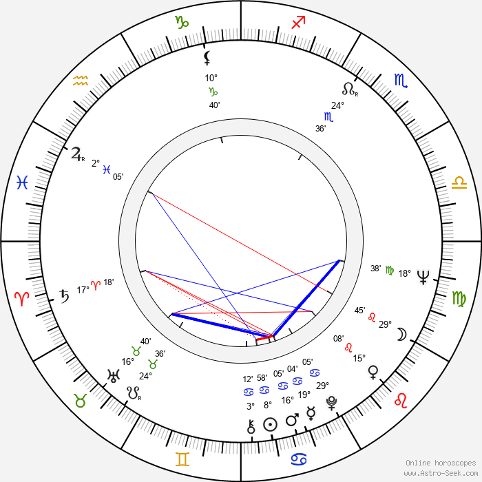 Eduard Sachariev - Birth horoscope chart