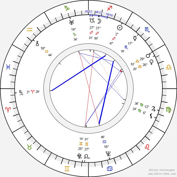 Eduard Tomáš - Birth horoscope chart