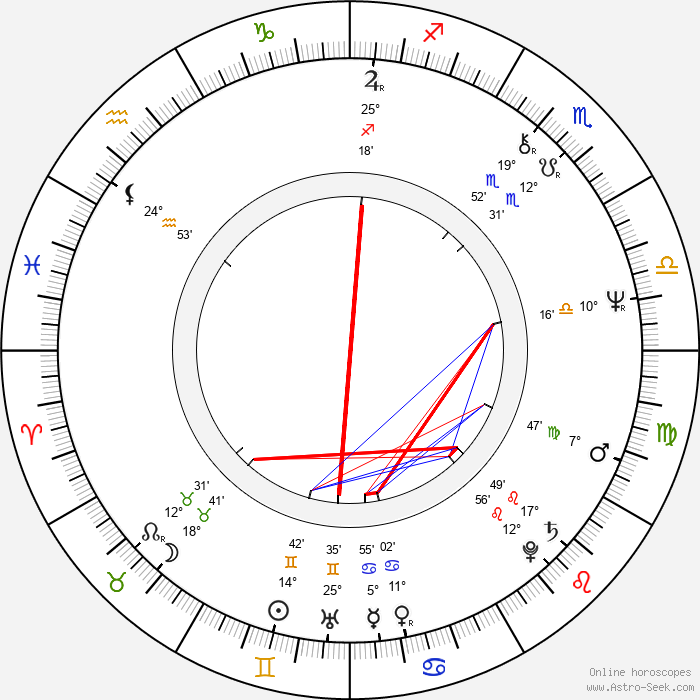 Eduard Vítek - Birth horoscope chart