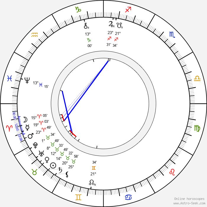 Eduard Vojan - Birth horoscope chart