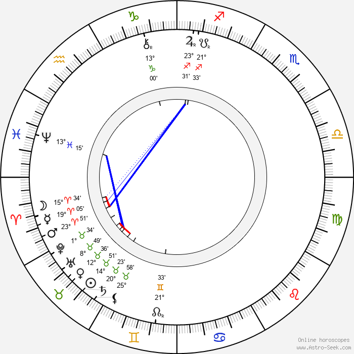 Eduard Vojan - Birth horoscope chart