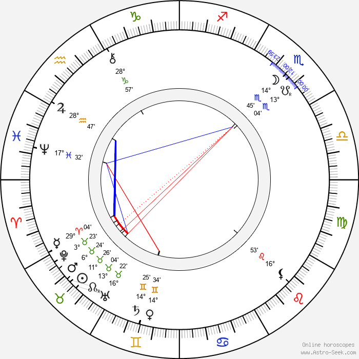 Eduard von Keyserling - Birth horoscope chart