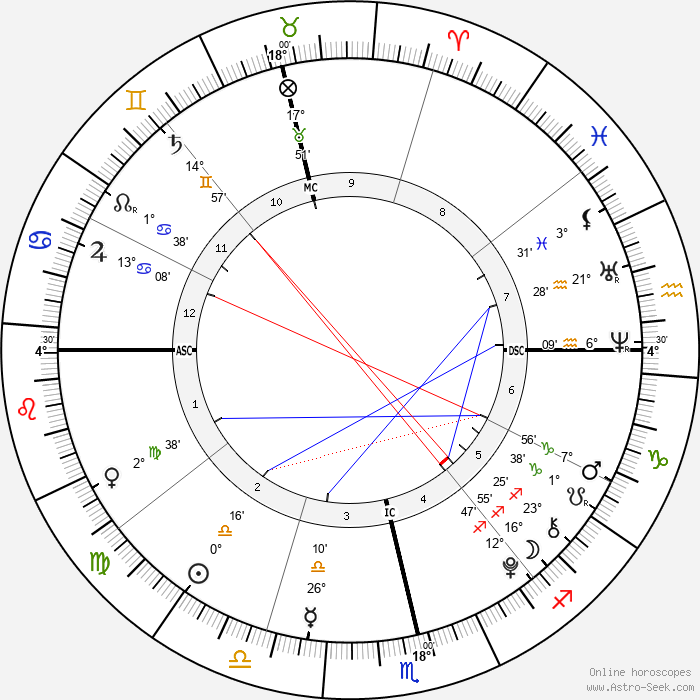 Eduardo Barrichello - Birth horoscope chart