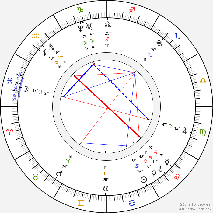 Eduardo García - Birth horoscope chart