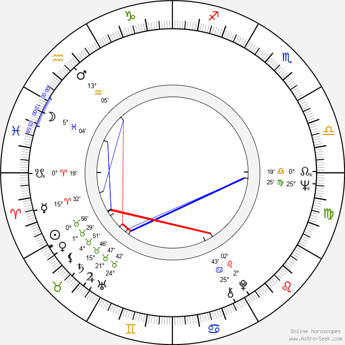 Eduardo Guedes - Birth horoscope chart