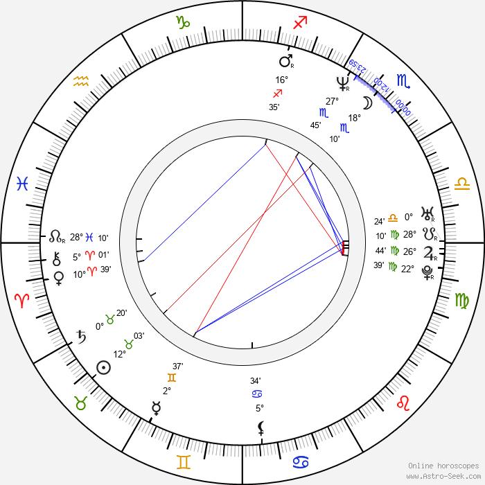 Eduardo Luna - Birth horoscope chart