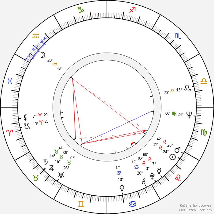 Eduardo Mignogna - Birth horoscope chart