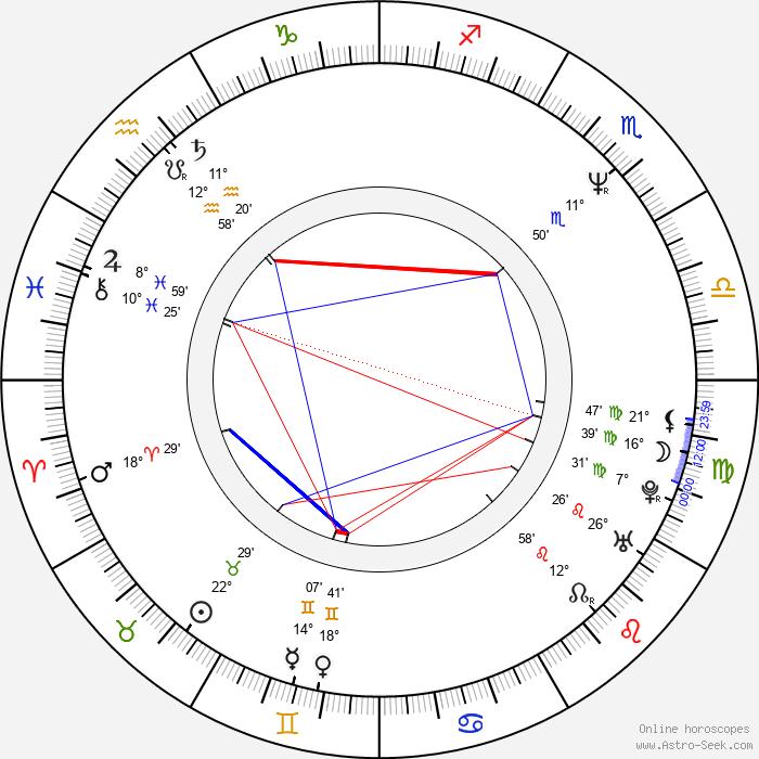 Eduardo Palomo - Birth horoscope chart