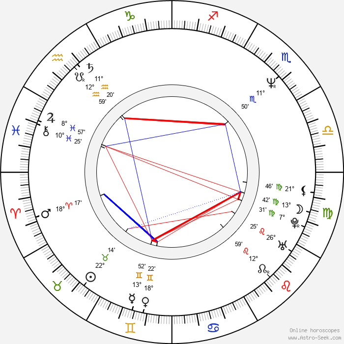 Eduardo Palomo - Birth horoscope chart