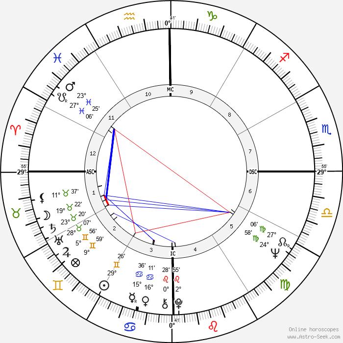 Eduardo Suplicy - Birth horoscope chart