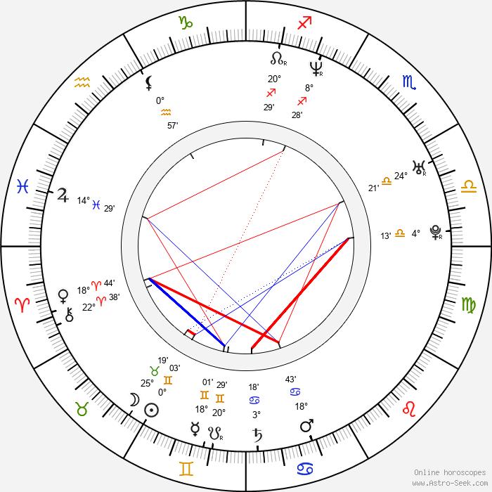 Eduardo Verástegui - Birth horoscope chart