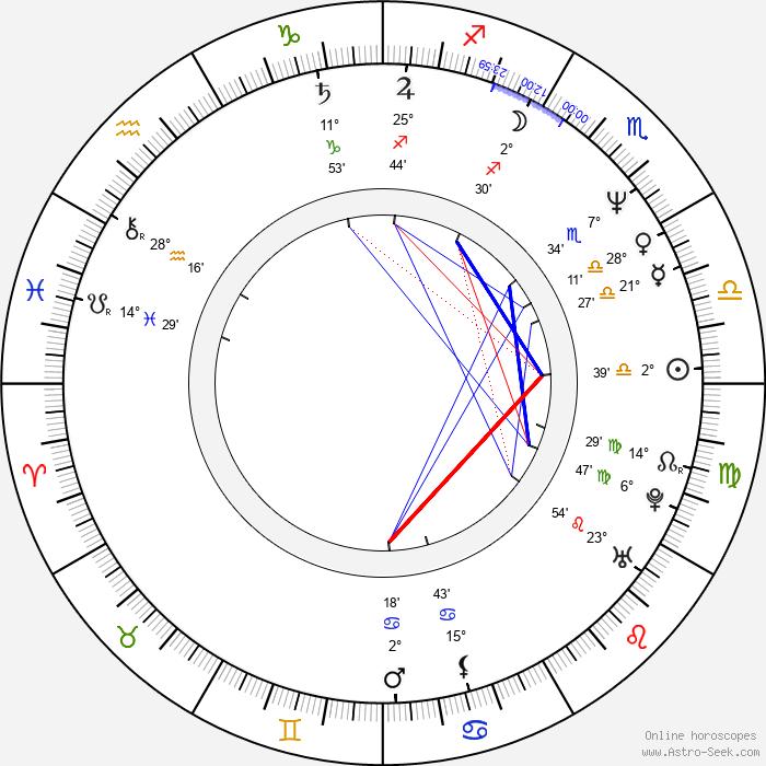 Eduardo Yáñez - Birth horoscope chart