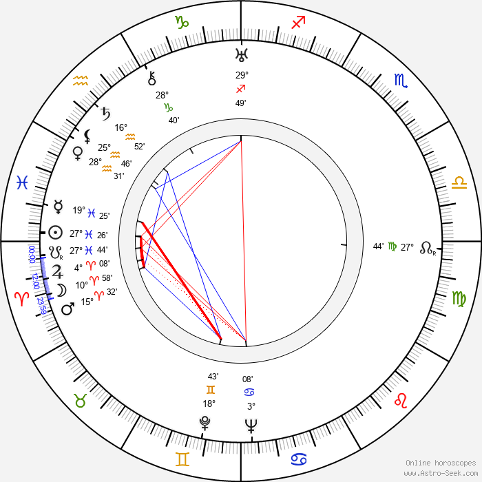 Edvard Cenek - Birth horoscope chart